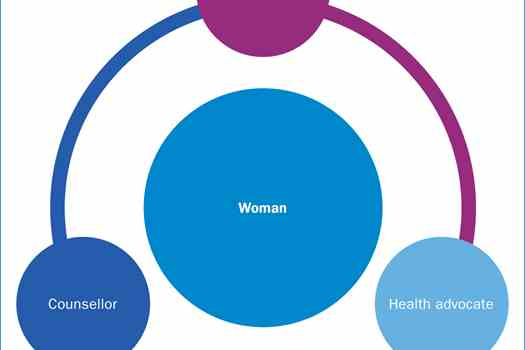 Figure 1. The Acton Model places the woman at the centre of care. The all-female multidisciplinary team provide a holistic, sensitive, confidential service that is run by women for women